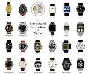 A Chronological Compendium of Illustrated Watches